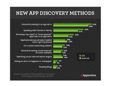 App Store Optimization: 5 razones para trabajarlo