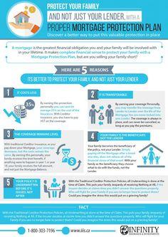 Mortgage Life Insurance Infographic - iiis.ca