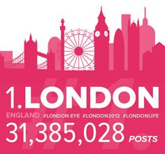 London is the most instagrammed capital city in the world!