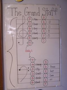 I like this. It shows a comprehensive view of the grand-staff's note names and shows how middle C can be used in both the treble and bass clefs.