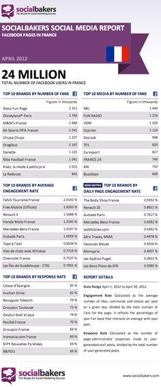 [Infographie] Quelles sont les Top Pages Facebook en France ? – Avril 2012
