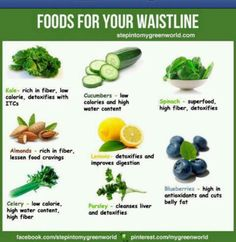 Slim Waist - Recommended Nutrition...