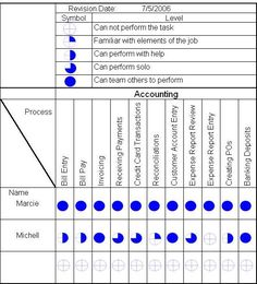 Skill matrix template excel lean pinterest skill matrix gemba skill matrix for employers example for accounting pronofoot35fo Image collections