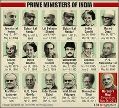 List of Presidents and Prime ministers of India - important - History Facts General Knowledge Book, Gernal Knowledge, Knowledge Quotes, Prime Minister List, List Of Prime Ministers, Political Science, Social Science, Science Facts, List Of All Presidents