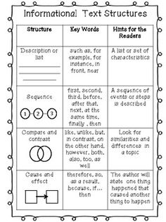 A helpful chart for informational text structures