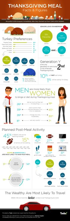 INFOGRAPHIC: Weird Thanksgiving Facts & Figures (18% Will Shop Post Meal, Gen Y Hates Turkey, And Someone Is Dyeing Their Bird Blue) - Tada ...