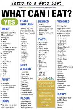 Intro to a keto diet. A list of ketogenic, LCHF and low carb foods to eat. Intro to a keto diet. A list of ketogenic, LCHF and low carb foods to eat. Caption reading what can I eat? Types of food are seperated into categories. Diet Ketogenik, Diet Menu, Keto Diet Plan, Diet Meal Plans, Keto Diet Foods, Meal Prep, 0 Carb Foods, High Fat Keto Foods, Calorie Diet