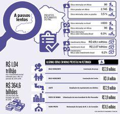 Apenas 96, das 2.745 obras paralisadas em Minas que fazem parte do Programa de Aceleração do Crescimento (PAC) deverão ser retomadas. De acordo com a proposta, que já vinha sendo adiantada desde a última semana, serão retomadas um total de 1.600 obras do PAC no Brasil.(17/10/2016) #Investimentos #PAC #MG #MinasGerais # #Infográfico #Infografia #HojeEmDia