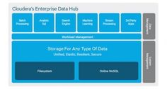 Cloudera Enterprise Data Hub, Impala and Apache Spark Choosen by a Major Web Marketplace for Big Data Platform
