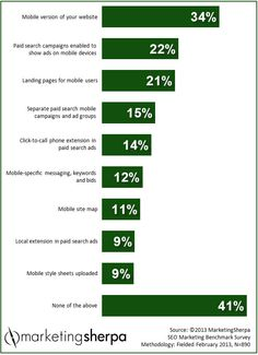 #MarketingSherpa #Marketing #Research #Chart: #Mobile #search marketing tactics