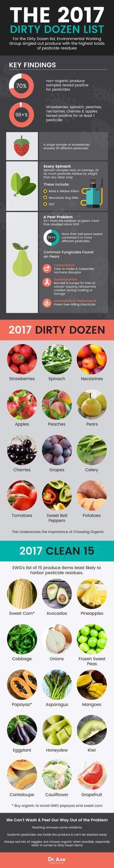 2017 dirty dozen - Dr. Axe http://www.draxe.com #health #holistic #natural