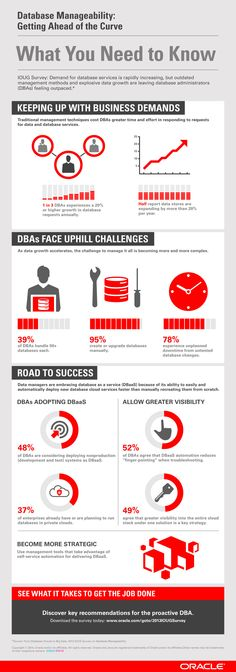 Database Manageability: What you need to know to be ahead of the curve (Oracle)