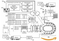 Amazon Wins Patent for On-Demand Apparel Manufacturing Warehouse - Supply Chain 24/7