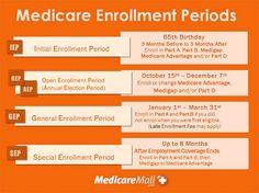 Changes in Medicare for 2016 Include Expansion of Coordinated Care