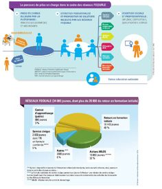 Mobilisation contre le décrochage scolaire : bilan 2013 et perspectives 2014 - Ministère de l'éducation nationale