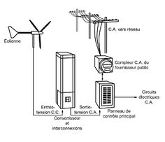 Diagramme d'un système d'énergie éolienne connecté au réseau. (Source : Phantom Electron Corp.)