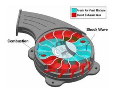 The engine is a system of rotors with radial channels that work due to timing as the shock waves are generated and move through the system.  To grasp what's going on, consider a turbine with air going in one end and exhaust gas exiting the other, like a set of fans.  The wave engine – it seems – is like a squirrel cage or centrifugal fan with the air coming in the center and exhaust leaving the perimeter. Seems simple . . .  And it is.  Simply Brilliant!