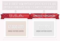 Pinterest more popular among men than women in the UK market.