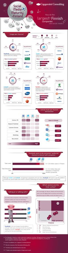 Social Media usage in Finland 2012