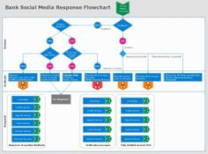 Bank Social Media Response Flowchart - Learn more about successful project management system at http://www.conceptdraw.com