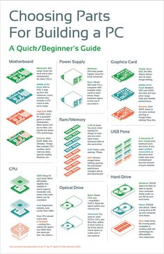Choosing Parts For Building a PC | Infographic by BANMAN ., via Behance: