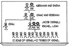helpful timeline from abraham and sarah to the 12 tribes of israel