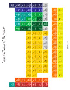 The Periodic Table of Elements | STEM Sheets