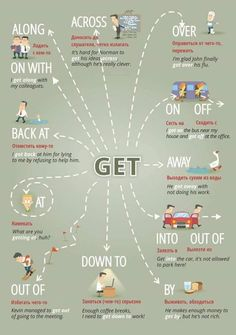 """Educational infographic & data visualisation """"Get …"""" Figure of speech visuals. Infographic Description """"Get …"""" Figure of speech visuals. English Course, English Fun, Learn English Words, English Writing, English Study, English Lessons, English Time, English Prepositions, English Verbs"""