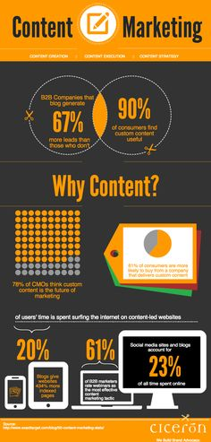 Who Needs Content Marketing? [Infographic] - Ciceron