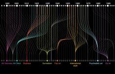 Modern art timeline
