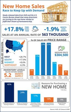 New Home Sales Race to Keep Up with Demand [INFOGRAPHIC] What a New Build Home? Need to sell yours first? Ask me about our Builder Trade in Program!