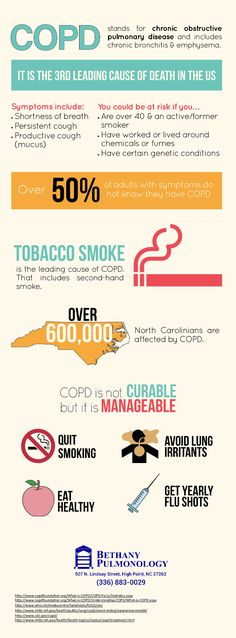 What are Popular COPD Treatments? | Different types, Different ...