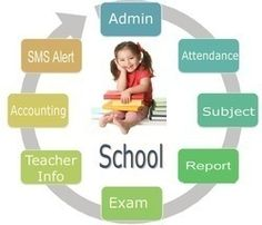 Keep your school running smoothly use A. School ERP System provides user-friendly dashboards with login access for teachers, non-teaching staff, students, parents and management personnel of your institution. Student Data, Good Student, Management Information Systems, Educational Software, Student Information, School Leadership, Tracking Software, School Fun, Teacher