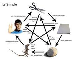 Rock - Paper - Scissors - Lizard - Spock