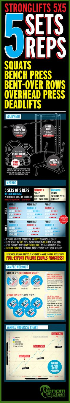 Great visual explanation of  Stronglift 5x5