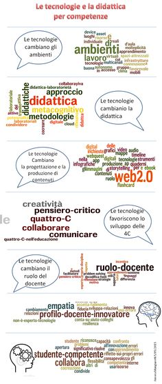 le parole chiave della Didattica per competenze Flip Learn, Service Learning, Digital Storytelling, English Idioms, Flipped Classroom, Cooperative Learning, Learning Italian, School Counseling, Psychology
