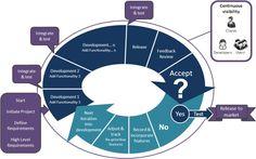 """""""Agile"""" methodologies"""