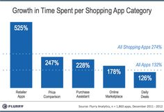 Time Spent In Retailers' Mobile Apps Grows More Than Five-Fold In A Year, Flurry Finds. via TechCrunch. Mobile Marketing, Internet Marketing, Social Media Marketing, Digital Marketing, Mobile Shop, New Mobile, Andriod Apps, Buy Cell Phones Online, Retail Trends