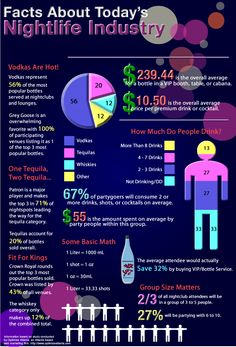 How many drinks on average do partygoers order on a given night out?  What are their favorite drinks?  At Drink Pass, these are questions we ask ourselves all the time. We believe in building a product that starts and ends with the user. Thus, we spend a lot of time researching and speaking with users. Here's an interesting infographic providing a useful insight into the type of users we hope will eventually use and love our product.  Source: Optimize Atlanta
