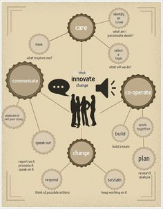 Ever wonder what the 4Cs of Social Innovation are? This is Young Social Innovators idea of how we can change the world for the better!