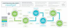 Continuous Delivery Visualized [page Social Business, Social Enterprise, Delivery, Change, Journaling, Amp, Design, Caro Diario