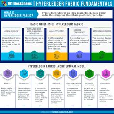 Hyperledger Fabric is one of the enteprise blcokachin pioneers. In this Hyperledger Fabric Tutorial you will learn about Hyperldger fabric architecture, use cases, consensus and many more. Use Case, Blockchain Technology, Modular Design, Open Source, Identity, Infographic, Coding, Chapter 3, Marketing