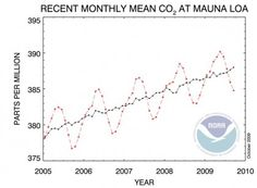Many people are surprised when they first see a graph of the carbon dioxide levels measured at Mauna Loa in Hawaii. The first question asked is why is it going up and down each year?  The answer is that you are looking the Earth breathing!