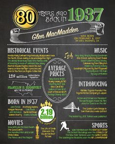 1937  80th Birthday Chalkboard Poster DIGITAL FILE Perfect
