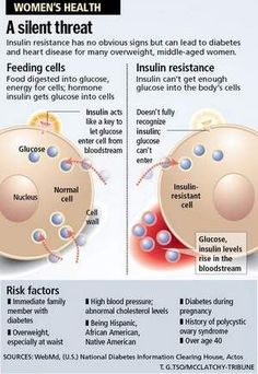 """Insulin resistance. Cause and effect clarification: """"Risk factors"""" should be rewritten as """"Symptoms."""""""