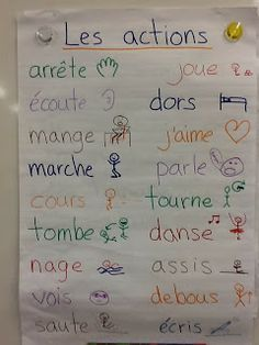 Anchor Chart in French: les actions