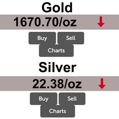 Gold prices as well Silver prices down since this time yesterday. For live prices https://brisbanebullion.com.au/charts #Gold #Silver #buy #sell #chart #livechart #prices #goldprices #silverprices #platinum #palladium #Coins #Bullions #BrisbaneBullion #SilverBullion #PerthMint #AustralianBullions #BestGoldSilverDealer #Brisbane