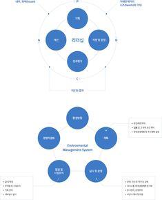 KCC건설 - 지속가능경영 - 환경경영 Diagram Design, Graph Design, Ppt Design, Book Design Layout, Information Architecture, Information Design, Dashboard Design, Brochure Design, Design Thinking Process