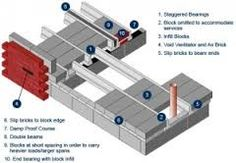 block and beam vs slab - Bing images Concrete Formwork, Concrete Floors, 1930s Semi Detached House, Pier And Beam Foundation, House Extension Plans, Building Systems, Timber Flooring, House Extensions, New Builds