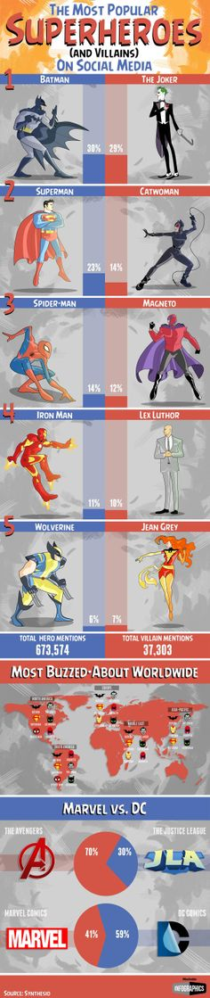 Here's what superheroes would win the battle of social media popularity.